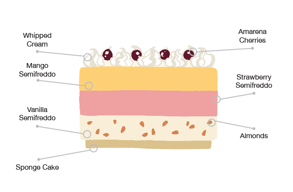 Anatomy of the Botolino special cake