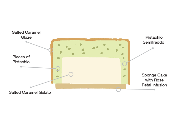 Anatomy of the Pistachio semifreddo cake