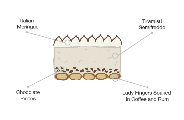 Anatomy of the Tiramisú cake