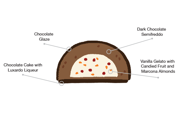 Anatomy of the Botolino Zuccotto cake
