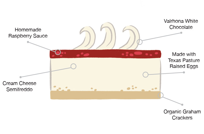 Anatomy of the Raspberry cheese cake